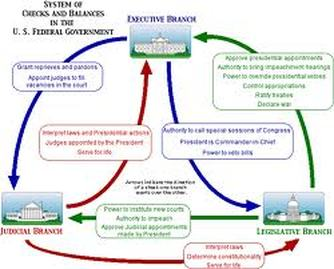 notes on the judicial branch Where the executive and legislative branches are elected by the people, members of the judicial branch are appointed by the president and confirmed by the senate.